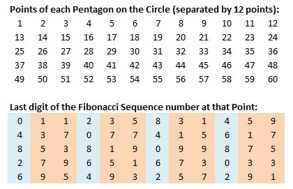 fibonacci-60-digit-12-pentagon-pattern