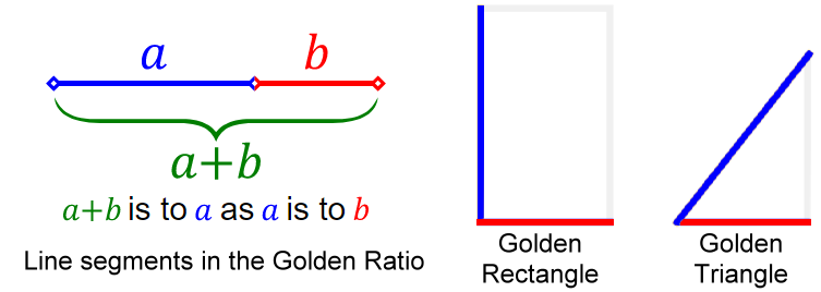 Golden Ratio with Golden Rectangle and Kepler Triangle